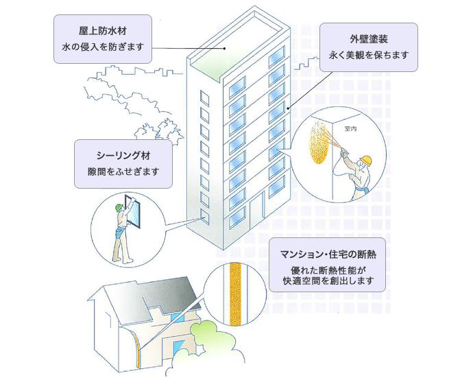 マンション・住宅の用途