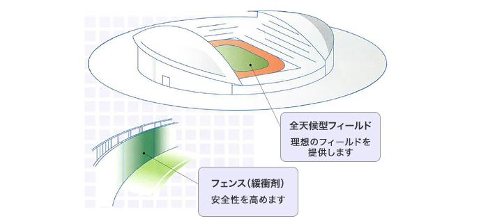 競技場の用途