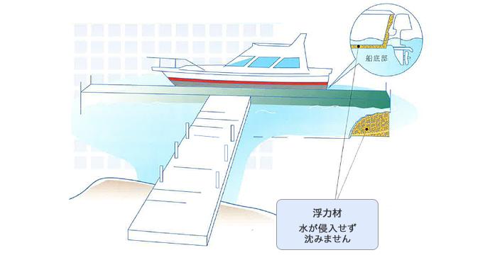 プレジャーボート・浮き桟橋