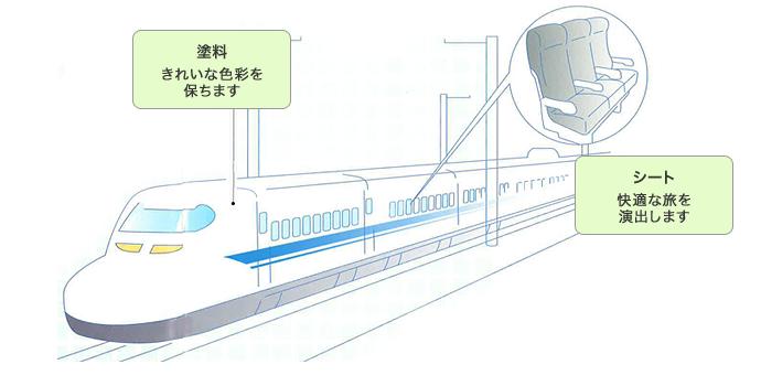 新幹線の用途