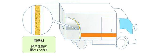 保冷車の用途