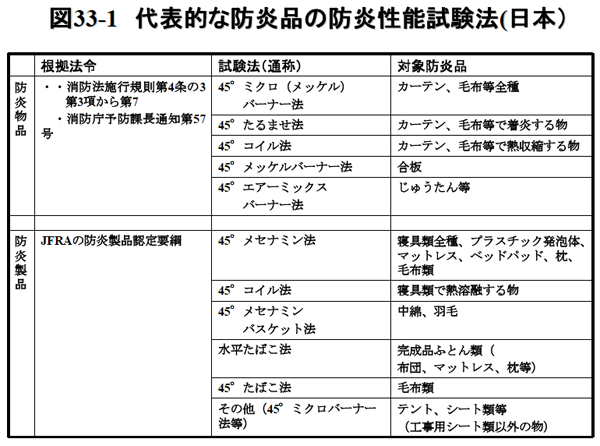 図33-1 代表的な防炎品の防炎性能試験法(日本)