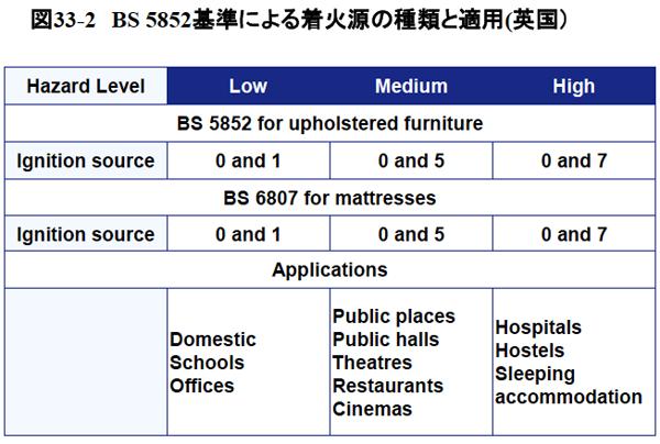 図33-2 BS 5852基準による着火源の種類と適用(英国)