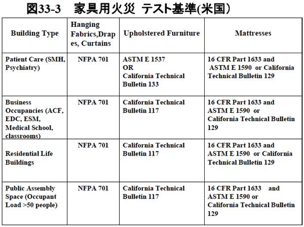 図33-3 家具用火災テスト基準(米国)
