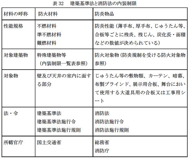 消防法での内装材料の規制はあるのですか?|日本ウレタン工業協会